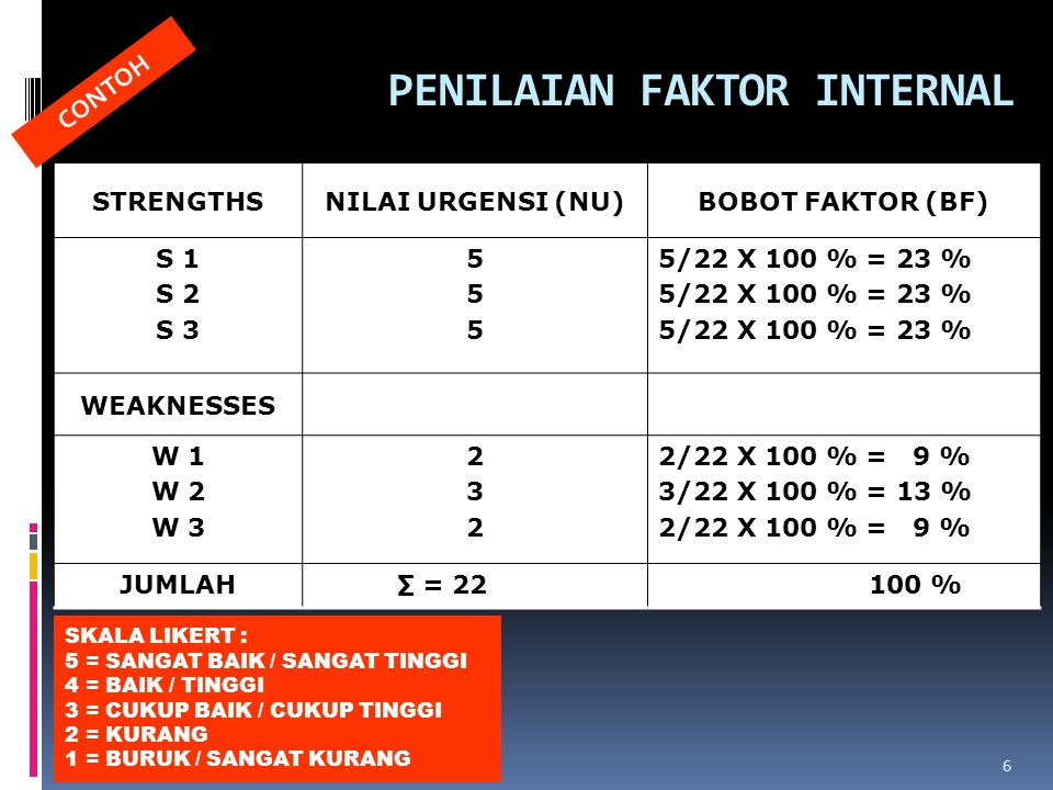 PENILAIAN FAKTOR INTERNAL STRENGTHSNILAI URGENSI (NU)BOBOT FAKTOR (BF) S 1 S 2 S 3 555555 5/22 X 100 % = 23 % WEAKNESSES W 1 W 2 W 3 232232 2/22 X 100