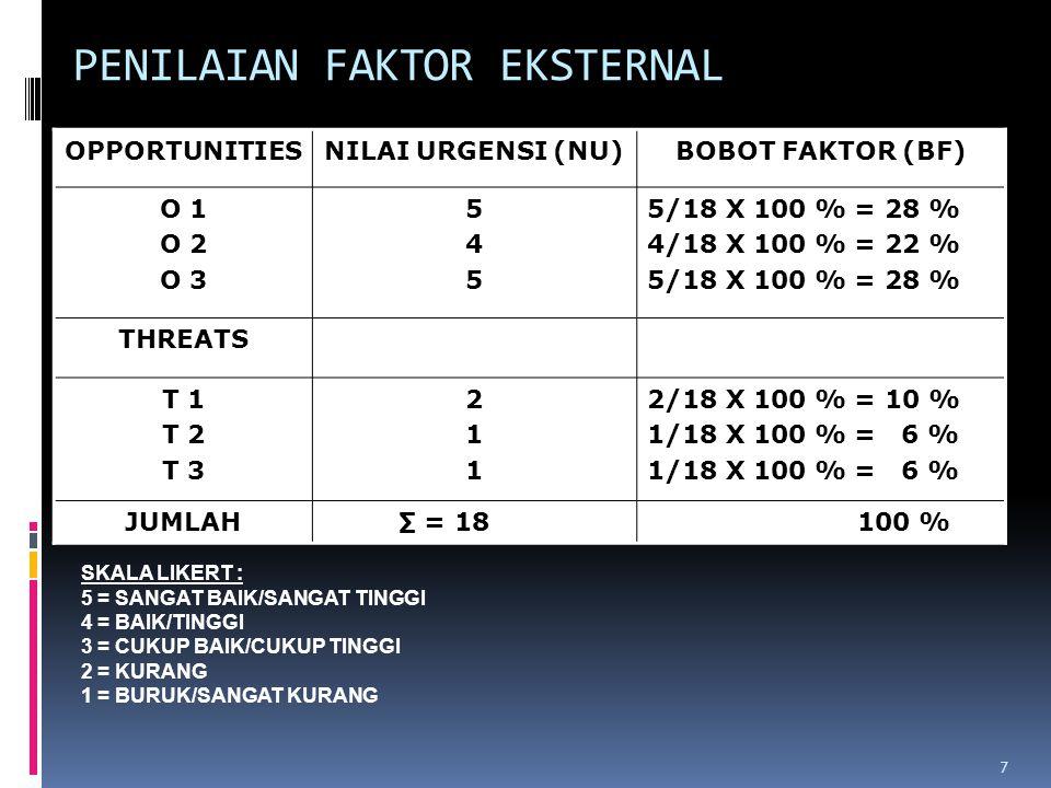 PENILAIAN FAKTOR EKSTERNAL OPPORTUNITIESNILAI URGENSI (NU)BOBOT FAKTOR (BF) O 1 O 2 O 3 545545 5/18 X 100 % = 28 % 4/18 X 100 % = 22 % 5/18 X 100 % =