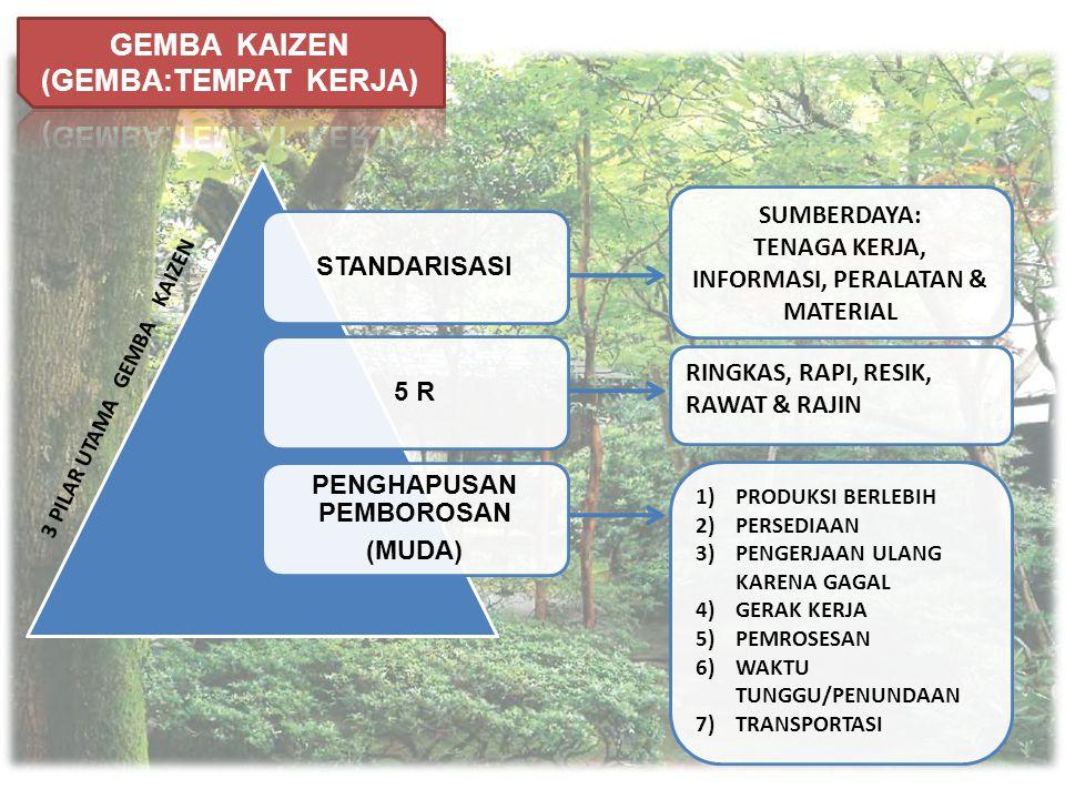 3 PILAR UTAMA GEMBA KAIZEN SUMBERDAYA: TENAGA KERJA, INFORMASI, PERALATAN & MATERIAL RINGKAS, RAPI, RESIK, RAWAT & RAJIN 1)PRODUKSI BERLEBIH 2)PERSEDI