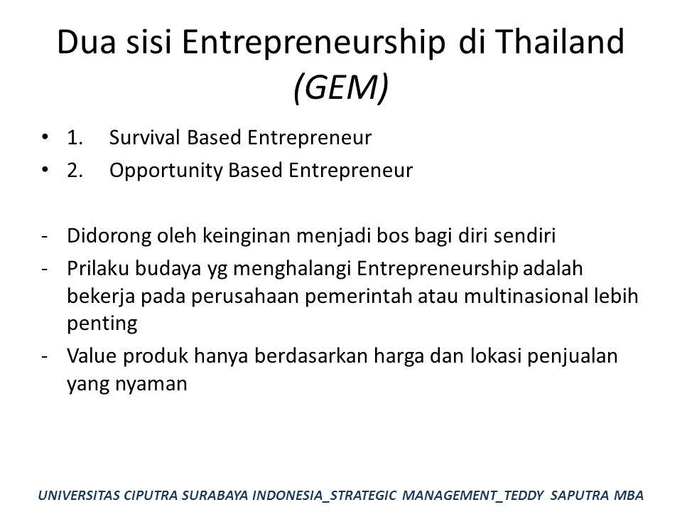 Dua sisi Entrepreneurship di Thailand (GEM) 1.Survival Based Entrepreneur 2.Opportunity Based Entrepreneur -Didorong oleh keinginan menjadi bos bagi d