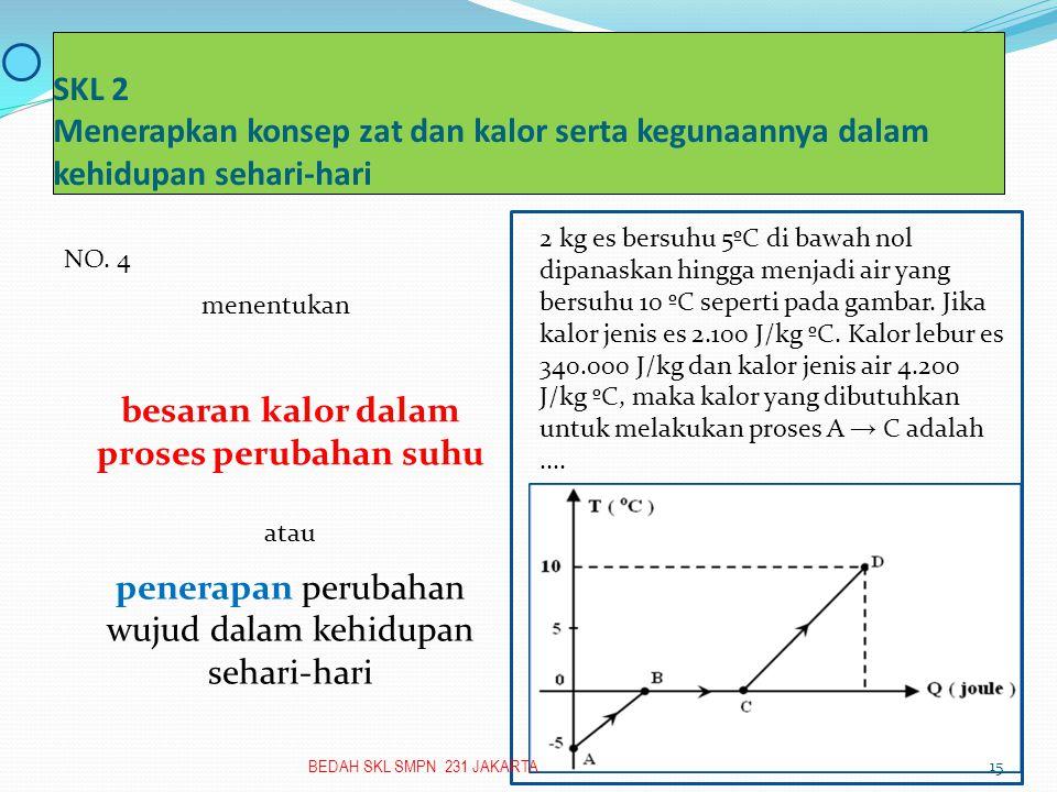 SKL 2 Menerapkan konsep zat dan kalor serta kegunaannya dalam kehidupan sehari-hari besaran kalor dalam proses perubahan suhu penerapan perubahan wujud dalam kehidupan sehari-hari NO.