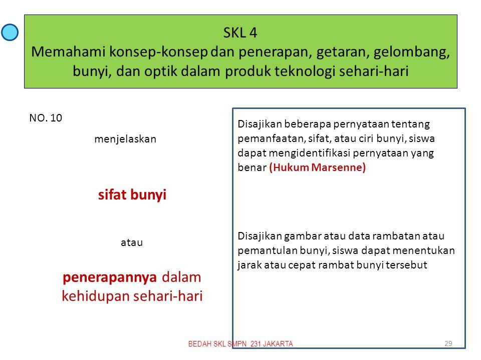 SKL 4 Memahami konsep-konsep dan penerapan, getaran, gelombang, bunyi, dan optik dalam produk teknologi sehari-hari sifat bunyi penerapannya dalam kehidupan sehari-hari NO.
