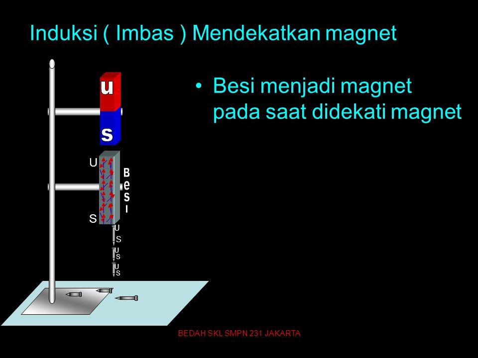Induksi ( Imbas ) Mendekatkan magnet Besi menjadi magnet pada saat didekati magnet U S U S U S U S BEDAH SKL SMPN 231 JAKARTA 65