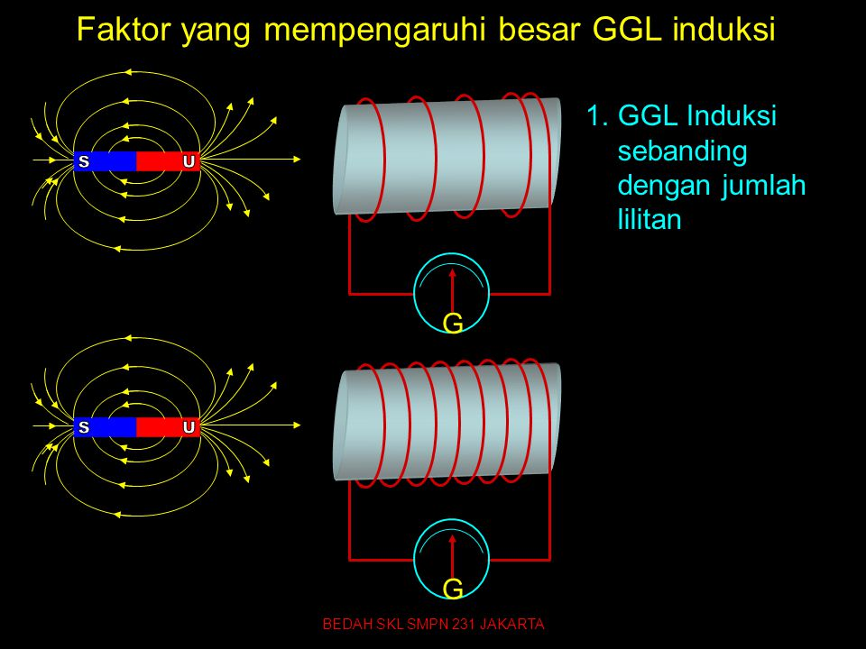 Faktor yang mempengaruhi besar GGL induksi 1.GGL Induksi sebanding dengan jumlah lilitan GG BEDAH SKL SMPN 231 JAKARTA 71