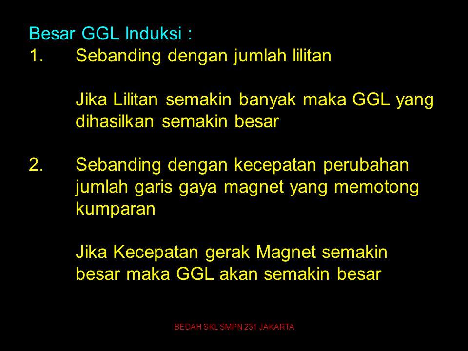 Besar GGL Induksi : 1.Sebanding dengan jumlah lilitan Jika Lilitan semakin banyak maka GGL yang dihasilkan semakin besar 2.Sebanding dengan kecepatan perubahan jumlah garis gaya magnet yang memotong kumparan Jika Kecepatan gerak Magnet semakin besar maka GGL akan semakin besar BEDAH SKL SMPN 231 JAKARTA 72