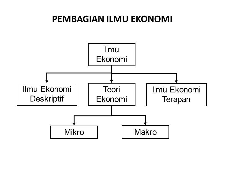 PEMBAGIAN ILMU EKONOMI Ilmu Ekonomi Ilmu Ekonomi Deskriptif Teori Ekonomi Ilmu Ekonomi Terapan Mikro Makro