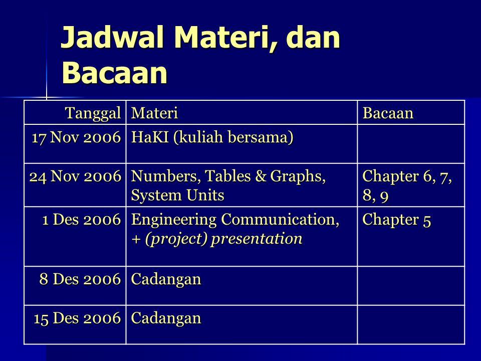 IE10T1 Konsep Teknologi - Kuliah Perdana11 Jadwal Materi, dan Bacaan TanggalMateriBacaan 17 Nov 2006 HaKI (kuliah bersama) 24 Nov 2006 Numbers, Tables