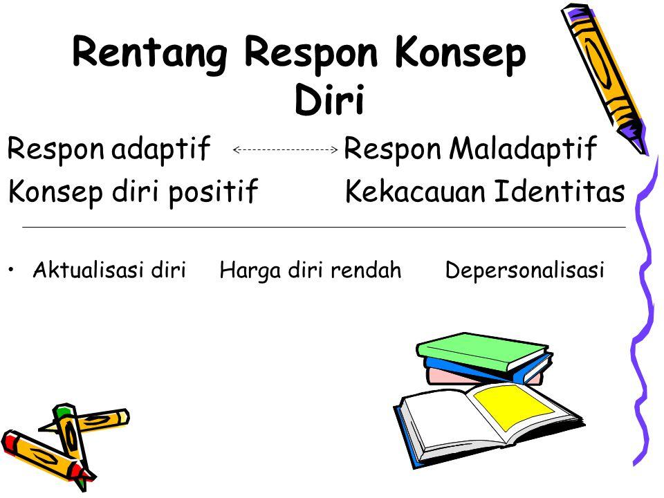 Rentang Respon Konsep Diri Respon adaptif Respon Maladaptif Konsep diri positif Kekacauan Identitas Aktualisasi diri Harga diri rendah Depersonalisasi