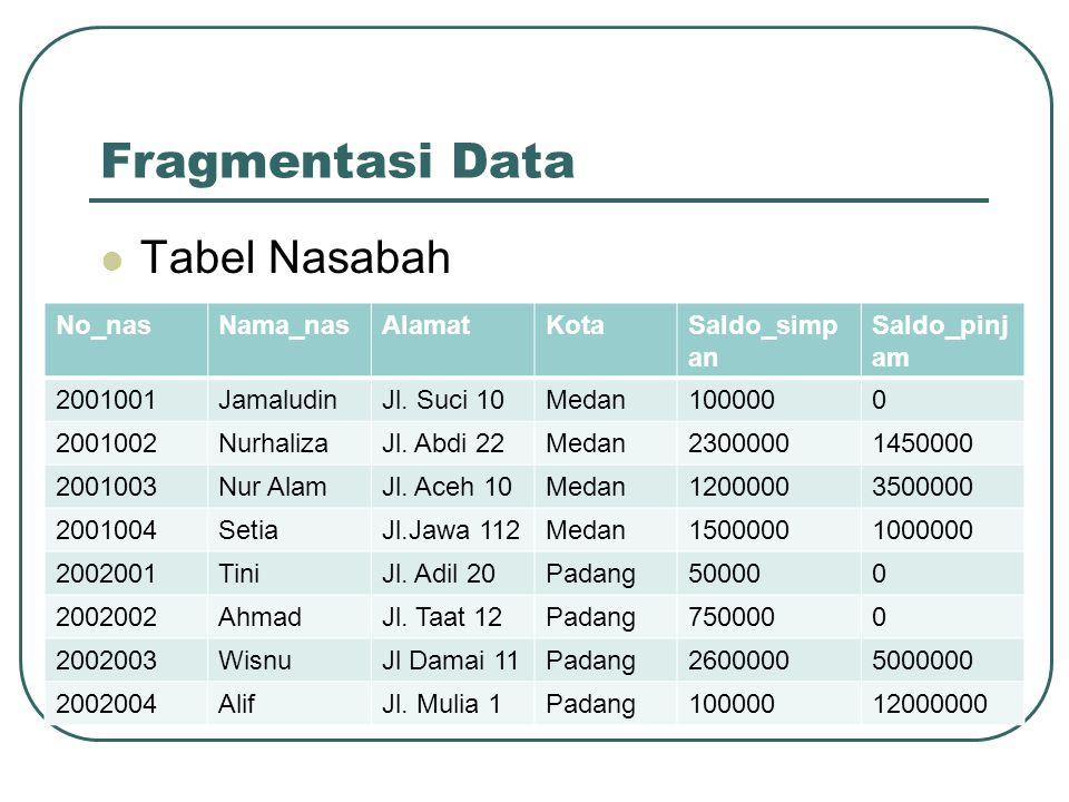 Fragmentasi Data Tabel Nasabah No_nasNama_nasAlamatKotaSaldo_simp an Saldo_pinj am 2001001JamaludinJl. Suci 10Medan1000000 2001002NurhalizaJl. Abdi 22