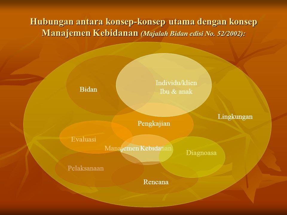 Hubungan antara konsep-konsep utama dengan konsep Manajemen Kebidanan (Majalah Bidan edisi No. 52/2002): Individu/klien Ibu & anak Lingkungan Manajeme