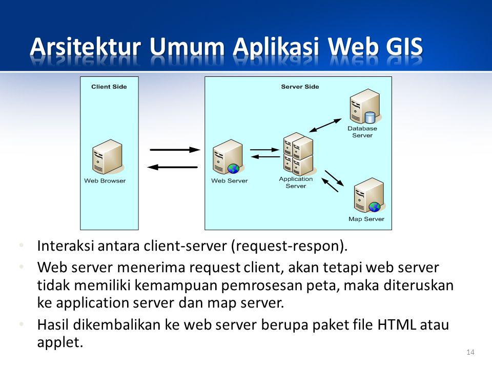 14 Interaksi antara client-server (request-respon).