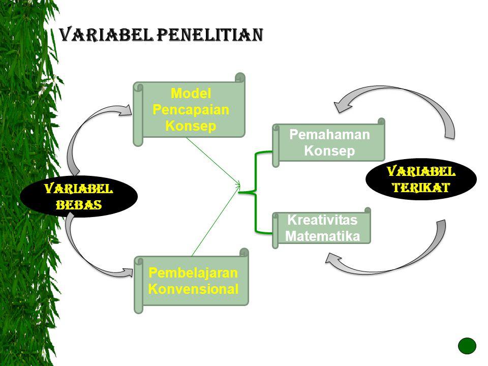 VARIABEL PENELITIAN VARIABEL BEBAS VARIABEL TERIKAT Model Pencapaian Konsep Pemahaman Konsep Kreativitas Matematika Pembelajaran Konvensional