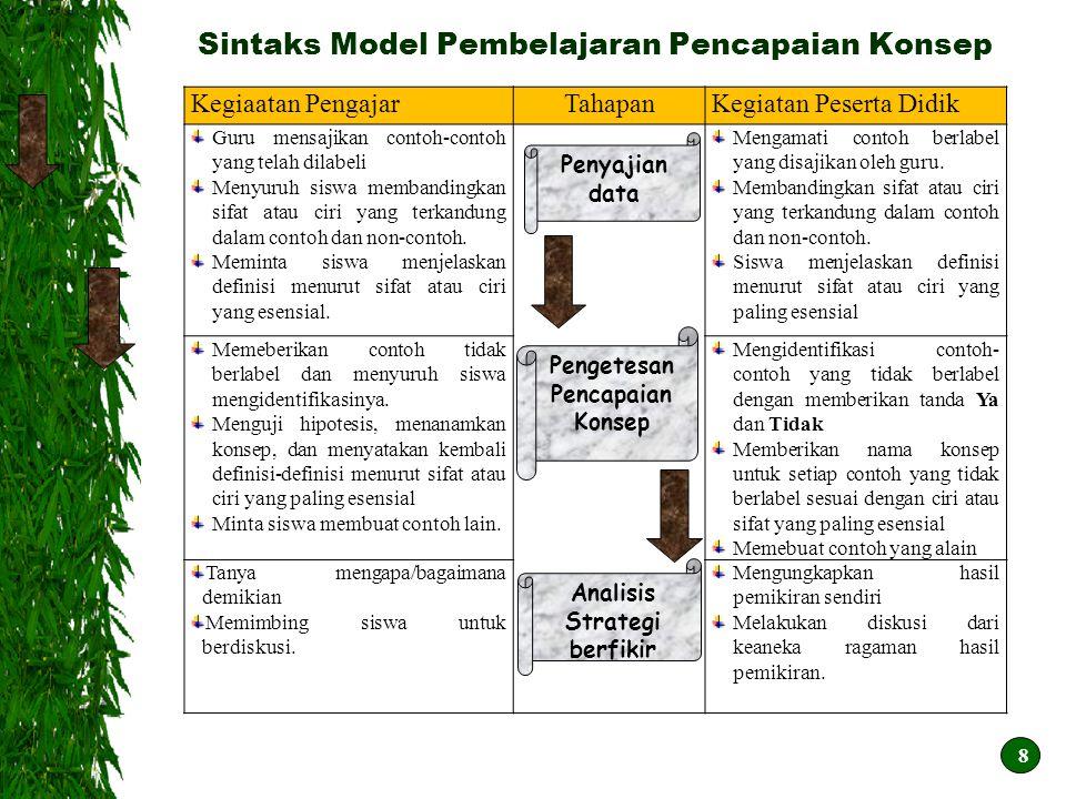 Sintaks Model Pembelajaran Pencapaian Konsep 8 Kegiaatan PengajarTahapanKegiatan Peserta Didik Guru mensajikan contoh-contoh yang telah dilabeli Menyu