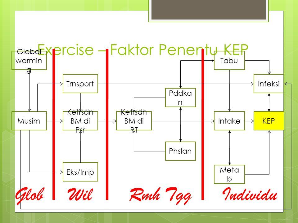 Exercise – Faktor Penentu KEP KEP Infeksi Meta b Intake Tabu Pddka n Phslan Ketrsdn BM di RT Ketrsdn BM di Psr Musim Eks/Imp Trnsport Global warmin g IndividuRmh TggWilGlob