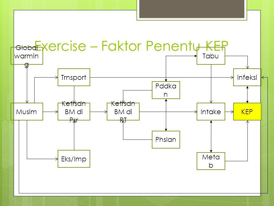 Exercise – Faktor Penentu KEP KEP Infeksi Meta b Intake Tabu Pddka n Phslan Ketrsdn BM di RT Ketrsdn BM di Psr Musim Eks/Imp Trnsport Global warmin g