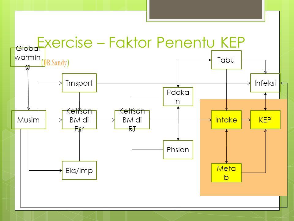 Exercise – Faktor Penentu KEP ( DR.Sandy ) KEP Infeksi Meta b Intake Tabu Pddka n Phslan Ketrsdn BM di RT Ketrsdn BM di Psr Musim Eks/Imp Trnsport Global warmin g