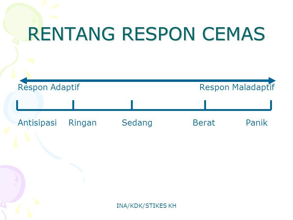 INA/KDK/STIKES KH RENTANG RESPON CEMAS Respon Adaptif Respon Maladaptif Antisipasi Ringan Sedang Berat Panik