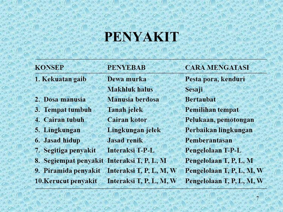 8 Masyarakat kuna- POLITEISME Masyarakat primitif- ANIMISME A.