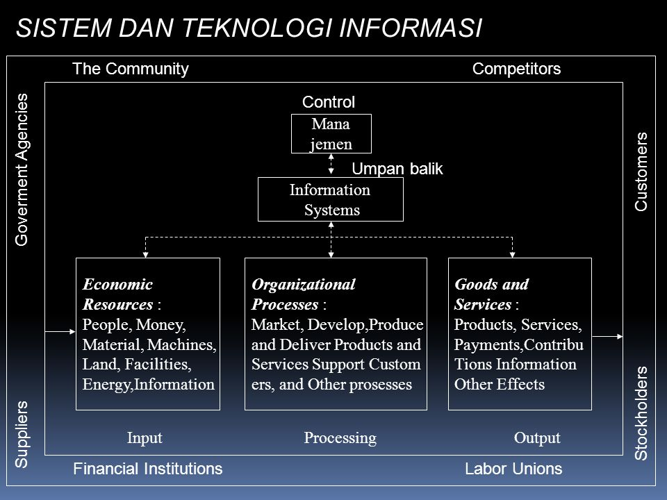 SISTEM DAN TEKNOLOGI INFORMASI Daliyo The Community Competitors Financial Institutions Labor Unions Mana jemen Information Systems Economic Resources : People, Money, Material, Machines, Land, Facilities, Energy,Information Organizational Processes : Market, Develop,Produce and Deliver Products and Services Support Custom ers, and Other prosesses Goods and Services : Products, Services, Payments,Contribu Tions Information Other Effects Input Processing Output Suppliers Goverment Agencies Stockholders Customers Control Umpan balik