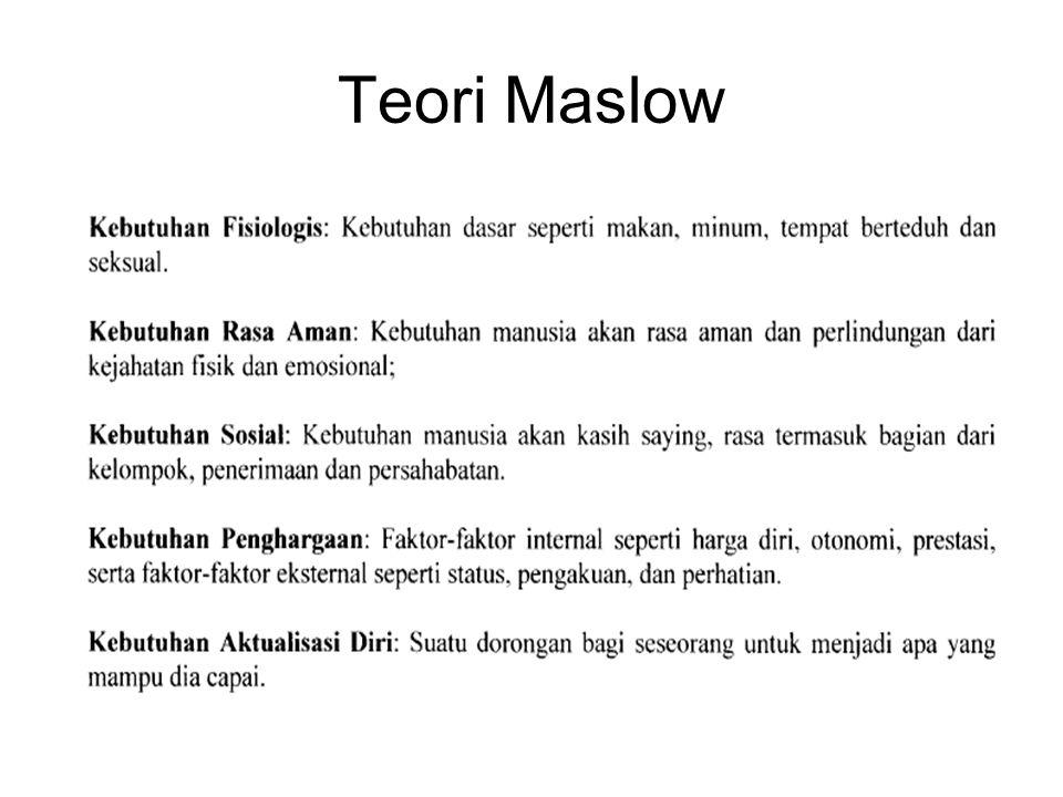 Teori Maslow