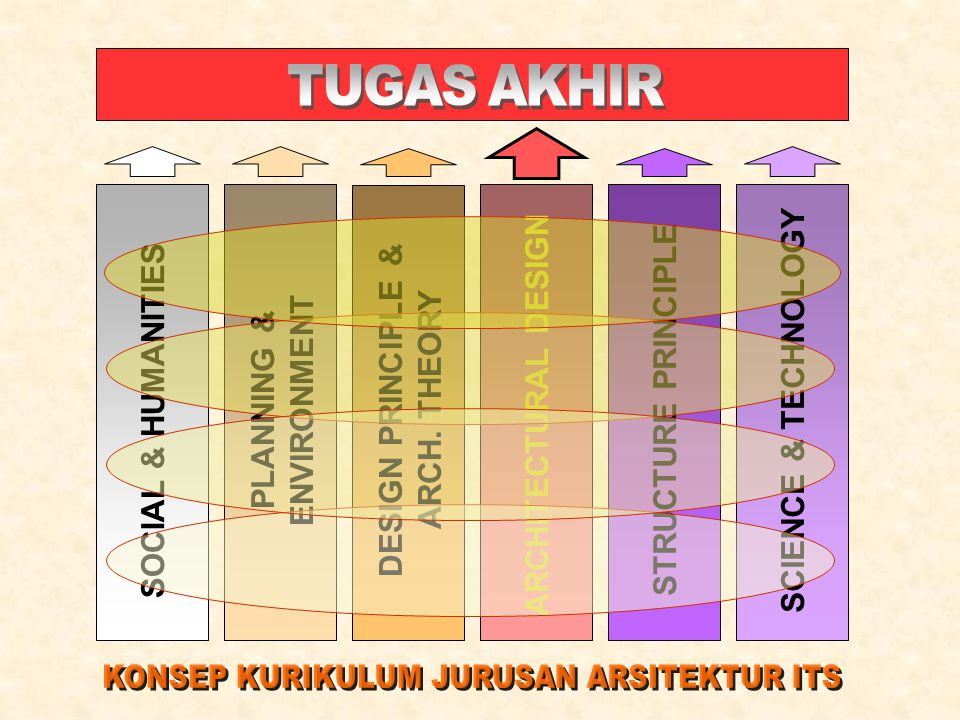 SOCIAL & HUMANITIES PLANNING & ENVIRONMENT ARCHITECTURAL DESIGN DESIGN PRINCIPLE & ARCH.