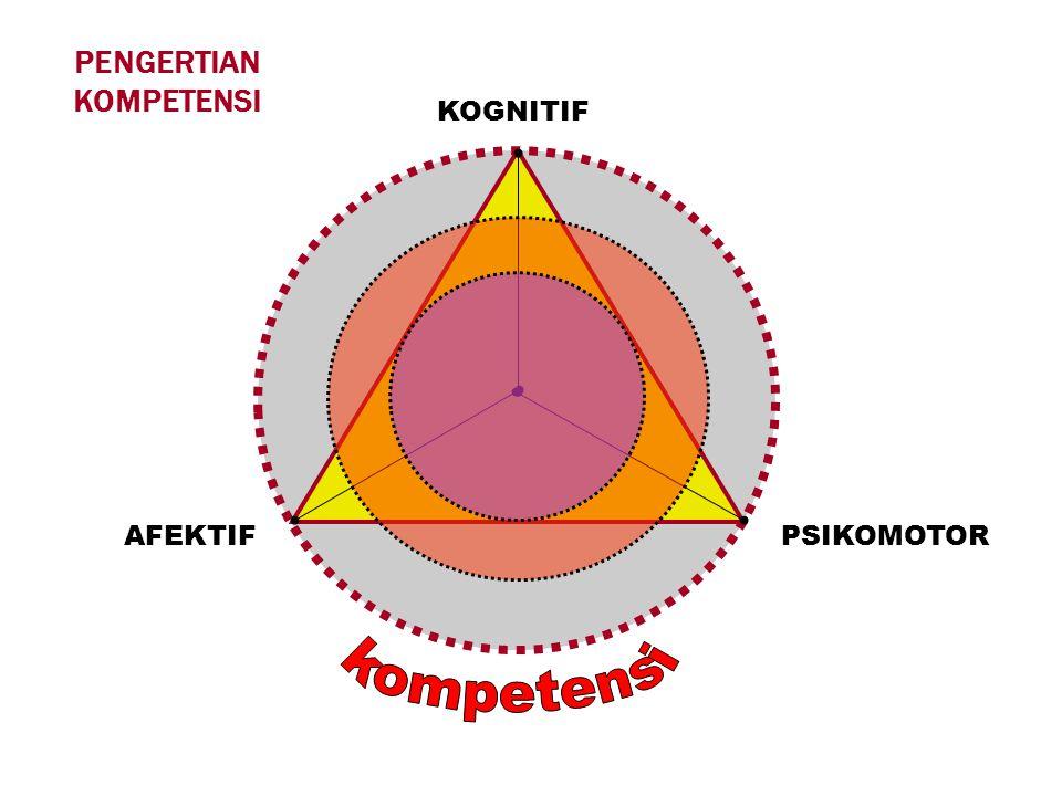 Pengertian KOMPETENSI : MMerupakan perpaduan dari pengetahuan, ketrampilan, nilai dan sikap yang direfleksikan dalam kebiasaan berfikir dan bertindak.