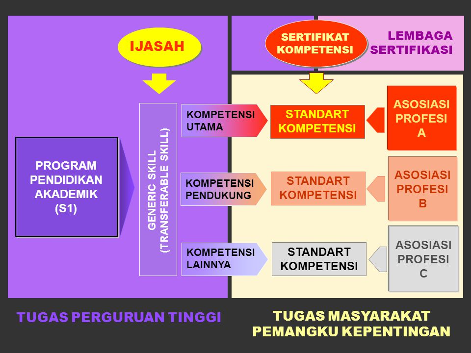 Lulusan Sarjana (S1) bidang Teknik diharapkan mempunyai kompetensi berikut : (terjemahan dari ABET – EEDP)