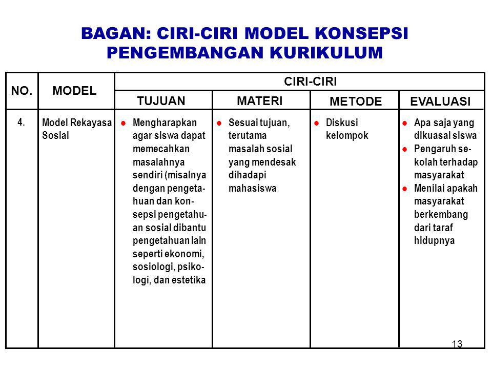 13 Model Rekayasa Sosial Mengharapkan agar siswa dapat memecahkan masalahnya sendiri (misalnya dengan pengeta- huan dan kon- sepsi pengetahu- an sosia