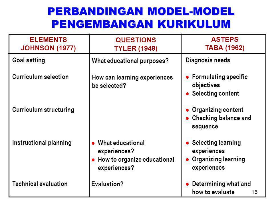 15 PERBANDINGAN MODEL-MODEL PENGEMBANGAN KURIKULUM ELEMENTS JOHNSON (1977) QUESTIONS TYLER (1949) ASTEPS TABA (1962) Goal setting Curriculum selection