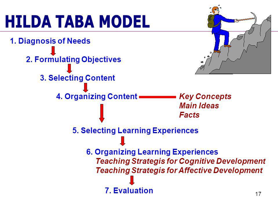 17 1. Diagnosis of Needs 2. Formulating Objectives 3. Selecting Content 4. Organizing Content 5. Selecting Learning Experiences 6. Organizing Learning