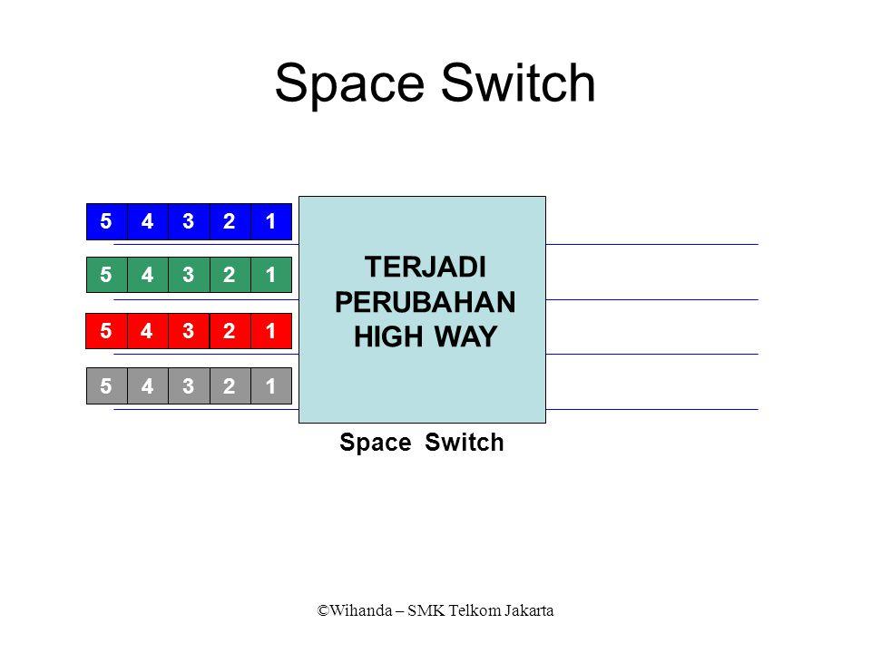 ©Wihanda – SMK Telkom Jakarta 41235 41235 41235 41235 21543 13452 45321 13245 41235 41235 41235 41235 Space Switch TERJADI PERUBAHAN HIGH WAY