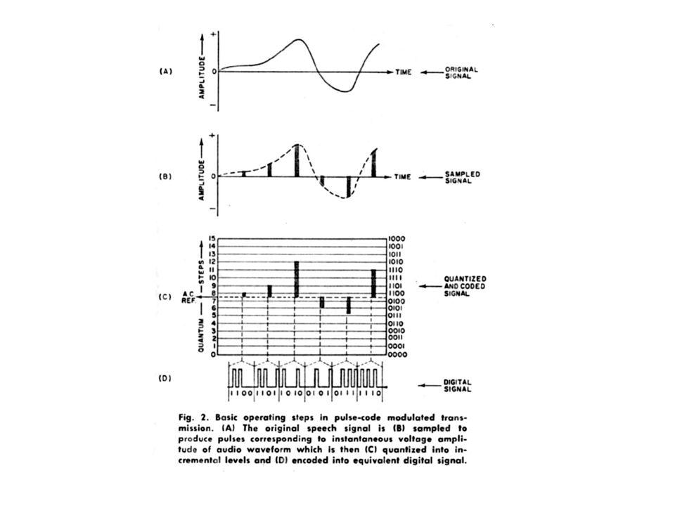 Syarat Nyquist = besar frekuensi sampling minimal sehingga tidak terjadi hilang informasi.