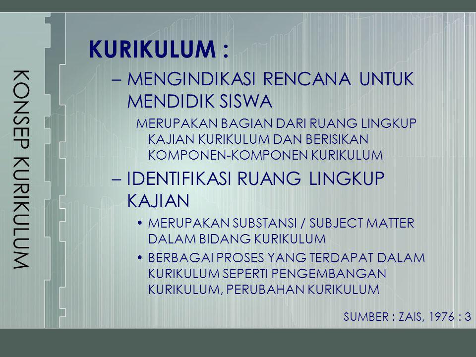 KONSEP KURIKULUM CURRICULUM AS PROGRAM OF STUDIES CURRICULUM AS COURSE CONTENT CURRICULUM AS PLANNED LEARNING EXPERIENCE CURRICULUM AS EXPERIENCES HAD UNDER THE AUSPICES OF THE SCHOOL CURRICULUM AS A STRUCTURED SERIES OF INTENDED LEARNING OUTCOMES CURRICULUM AS A WRITTEN PLAN FOR ACTION SUMBER : ZAIS, 1976 : 7-11