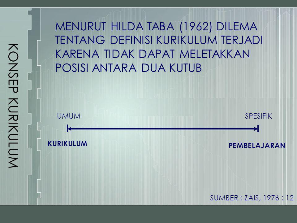 KONSEP KURIKULUM MENURUT HILDA TABA (1962) DILEMA TENTANG DEFINISI KURIKULUM TERJADI KARENA TIDAK DAPAT MELETAKKAN POSISI ANTARA DUA KUTUB KURIKULUM P
