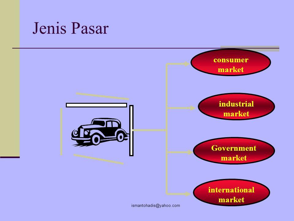 ismantohadis@yahoo.com Hubungan  sistem pasar sederhana Barang & Jasa Uang Industri (Penjual) Industri (Penjual) Pasar (Pembeli) Pasar (Pembeli) Komu