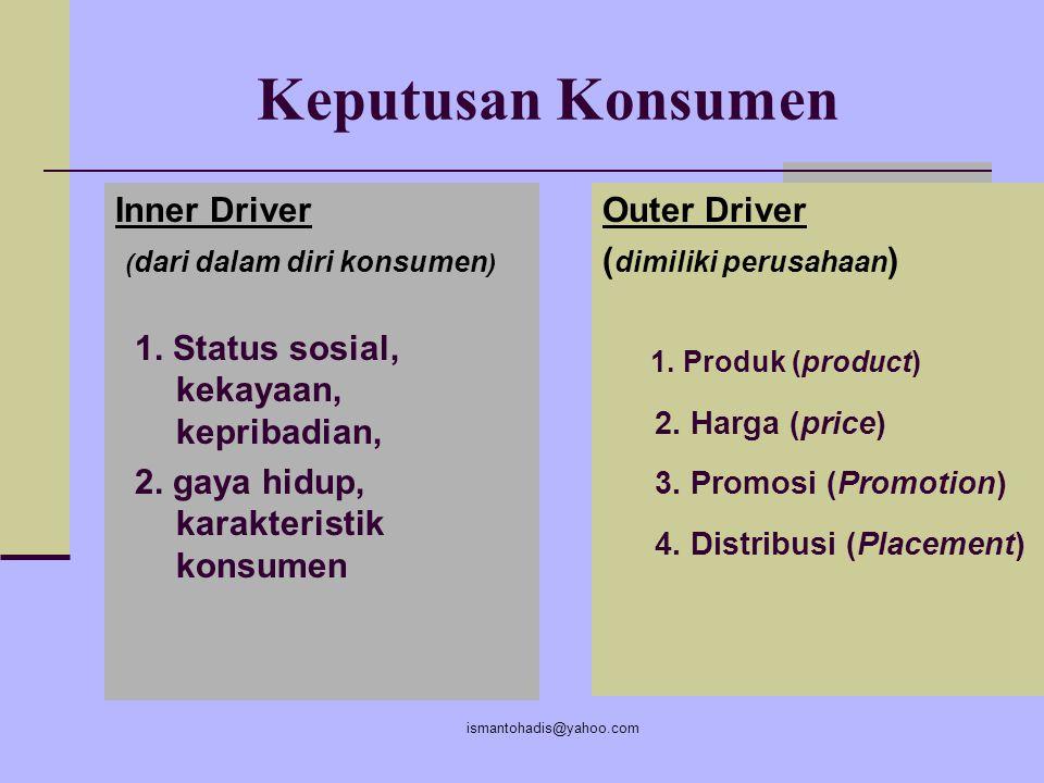 ismantohadis@yahoo.com Pendorong Keputusan Konsumen INNER DRIVER OUTER DRIVER PROSES KEPUTUSAN - SENANG - MEMBELI - PUAS