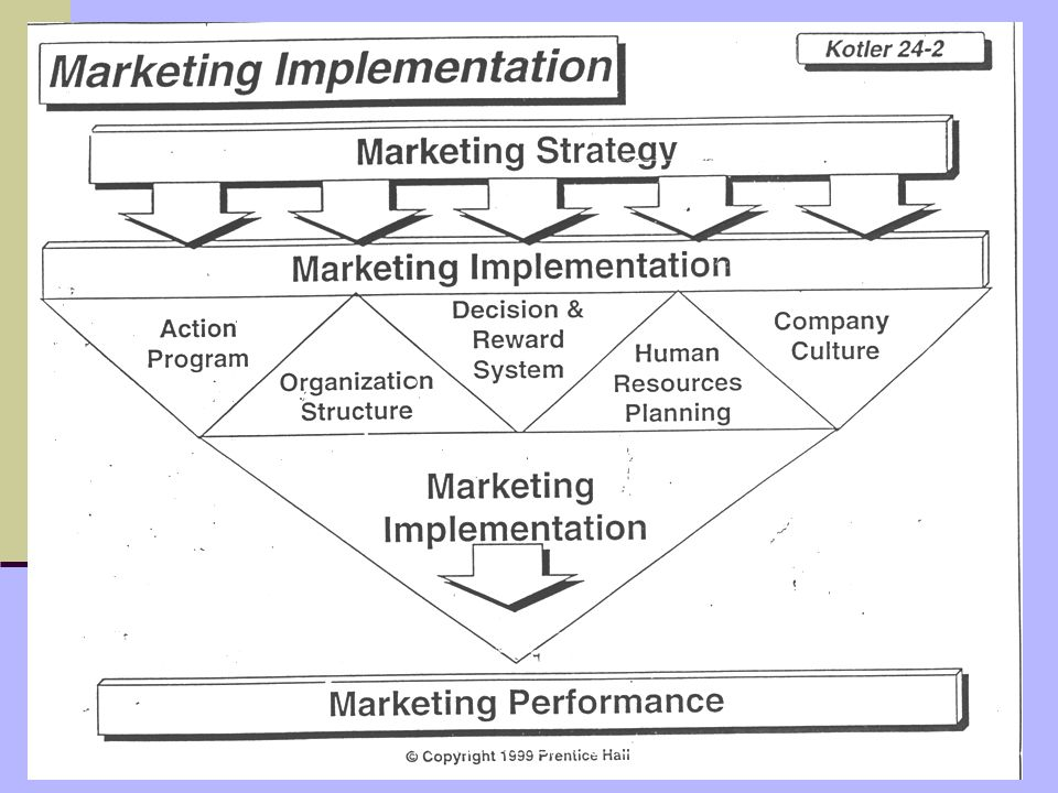ismantohadis@yahoo.com Strategi Pengembangan Produk a. Strategi Pertumbuhan Konsentrasi - Horizontal – Vertikal b. Strategi Pertumbuhan Diversifikasi