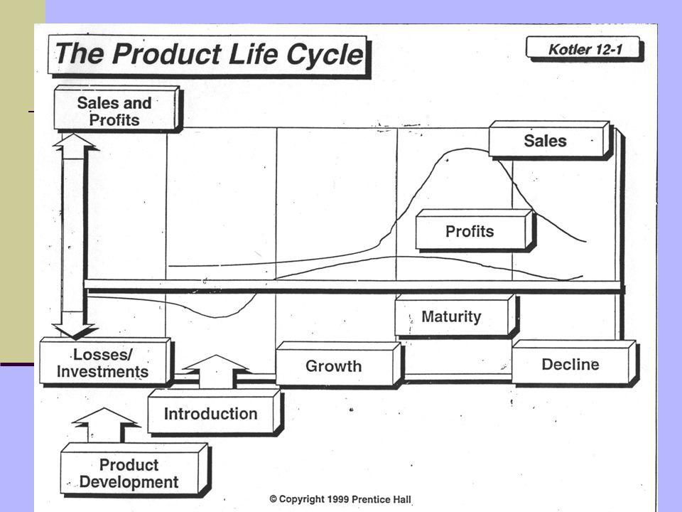 ismantohadis@yahoo.com Siklus Hidup Produk (Product Life Cycle) 1.