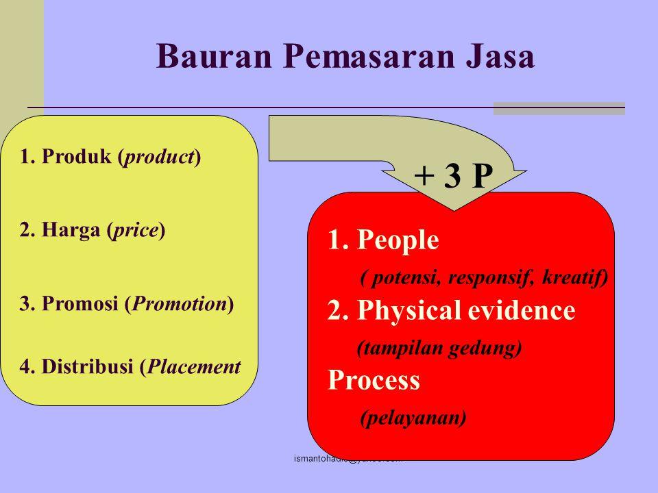 ismantohadis@yahoo.com Bauran Jasa 1.Barang Berwujud Murni (sabun, pasta gigi) 2.