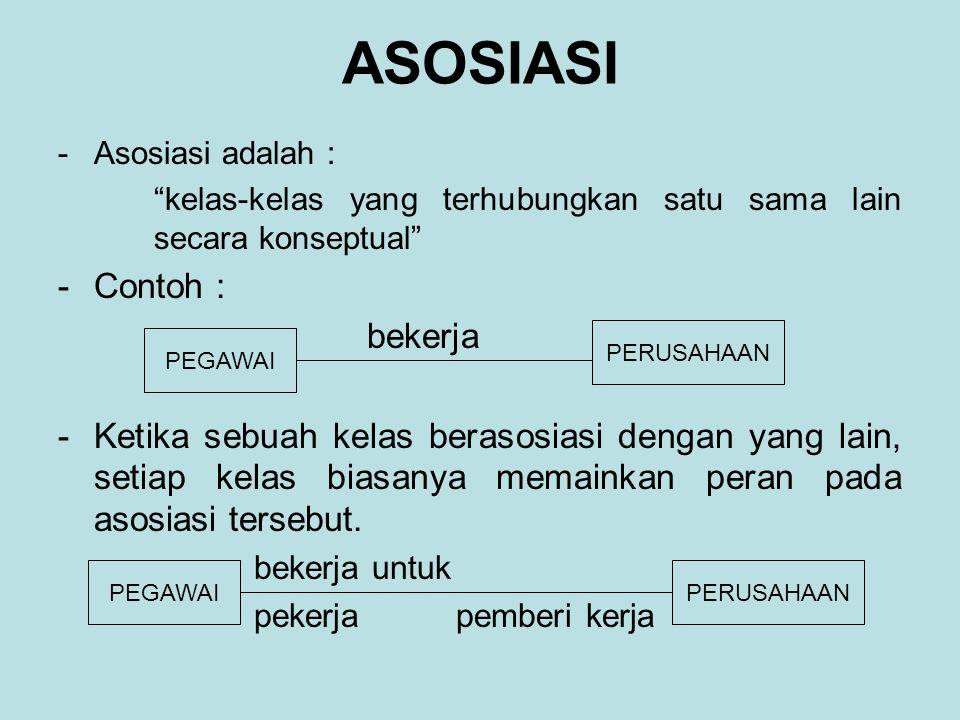 ASOSIASI -Asosiasi adalah : kelas-kelas yang terhubungkan satu sama lain secara konseptual -Contoh : bekerja -Ketika sebuah kelas berasosiasi dengan yang lain, setiap kelas biasanya memainkan peran pada asosiasi tersebut.