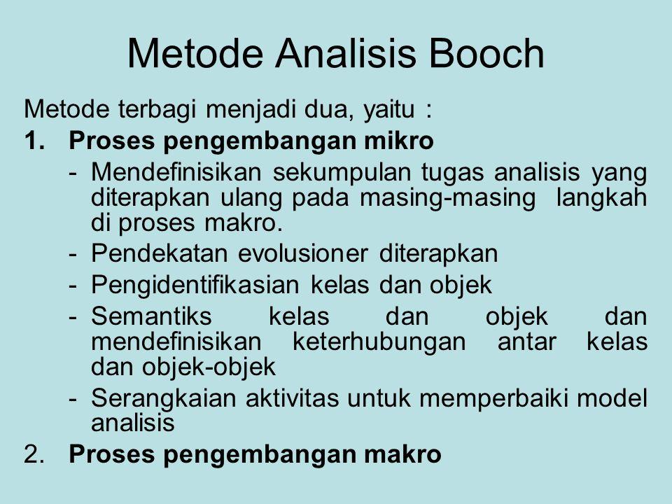 Metode Analisis Booch Metode terbagi menjadi dua, yaitu : 1.Proses pengembangan mikro -Mendefinisikan sekumpulan tugas analisis yang diterapkan ulang pada masing-masing langkah di proses makro.