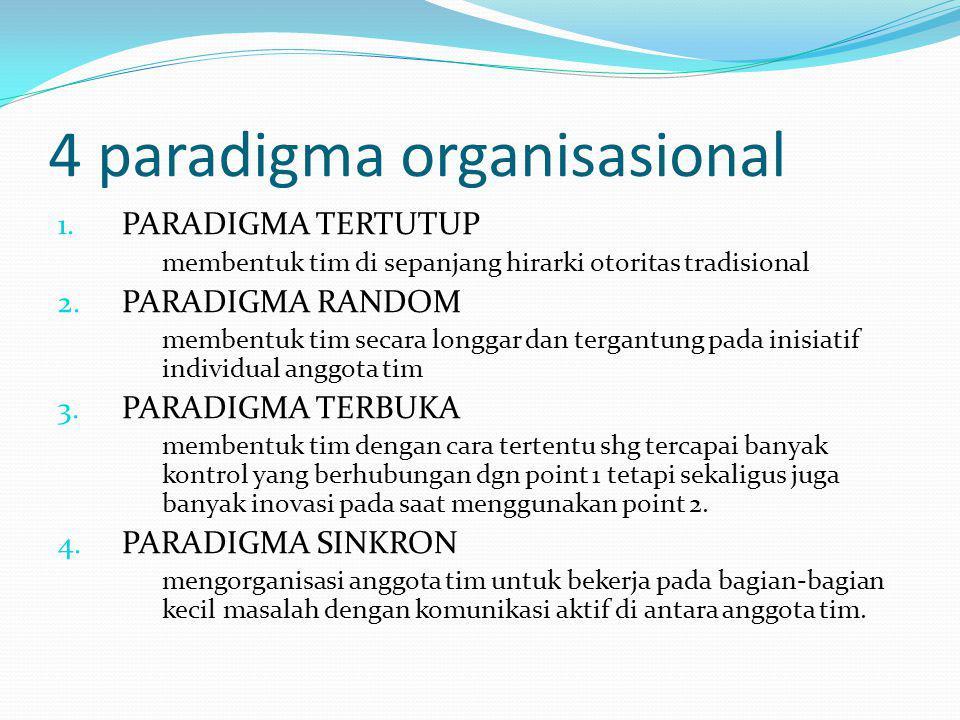 4 paradigma organisasional 1. PARADIGMA TERTUTUP membentuk tim di sepanjang hirarki otoritas tradisional 2. PARADIGMA RANDOM membentuk tim secara long