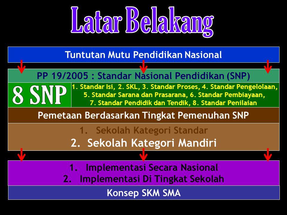 Tuntutan Mutu Pendidikan Nasional 1. Standar Isi, 2. SKL, 3. Standar Proses, 4. Standar Pengelolaan, 5. Standar Sarana dan Prasarana, 6. Standar Pembi