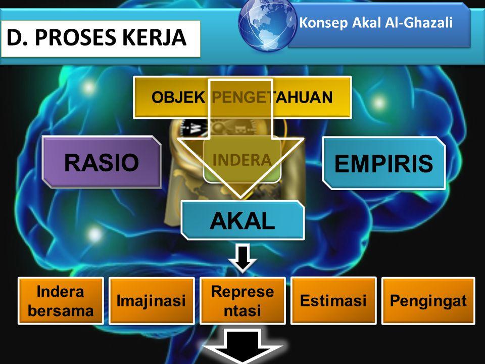 D. PROSES KERJA Konsep Akal Al-Ghazali RASIO RASIO EMPIRIS EMPIRIS OBJEK PENGETAHUAN OBJEK PENGETAHUAN AKAL AKAL INDERA Indera bersama Imajinasi Repre