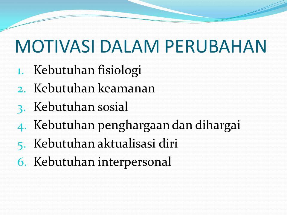 MOTIVASI DALAM PERUBAHAN 1.Kebutuhan fisiologi 2.