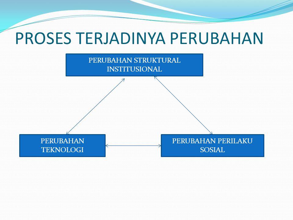 PROSES TERJADINYA PERUBAHAN PERUBAHAN STRUKTURAL INSTITUSIONAL PERUBAHAN TEKNOLOGI PERUBAHAN PERILAKU SOSIAL