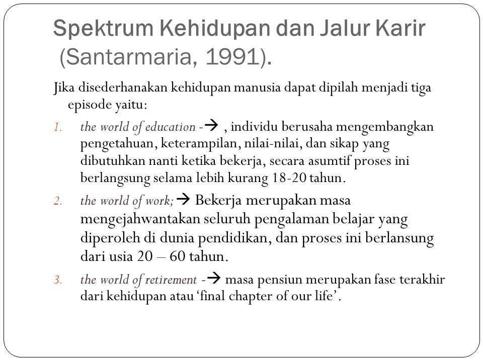 Spektrum Kehidupan dan Jalur Karir (Santarmaria, 1991). Jika disederhanakan kehidupan manusia dapat dipilah menjadi tiga episode yaitu: 1. the world o