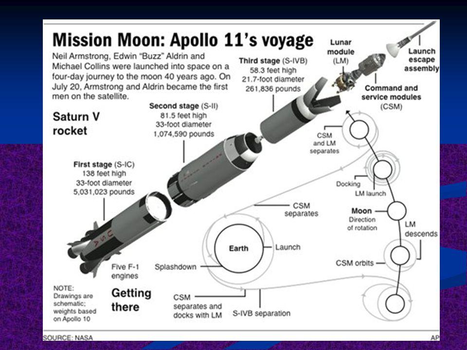 Manusia ternyata mampu terbang ke angkasa luar, bahkan sampai ke bulan. Jika diamati, prosesnya sangat pelik. Contoh : July 20, 1969 APOLLO-11