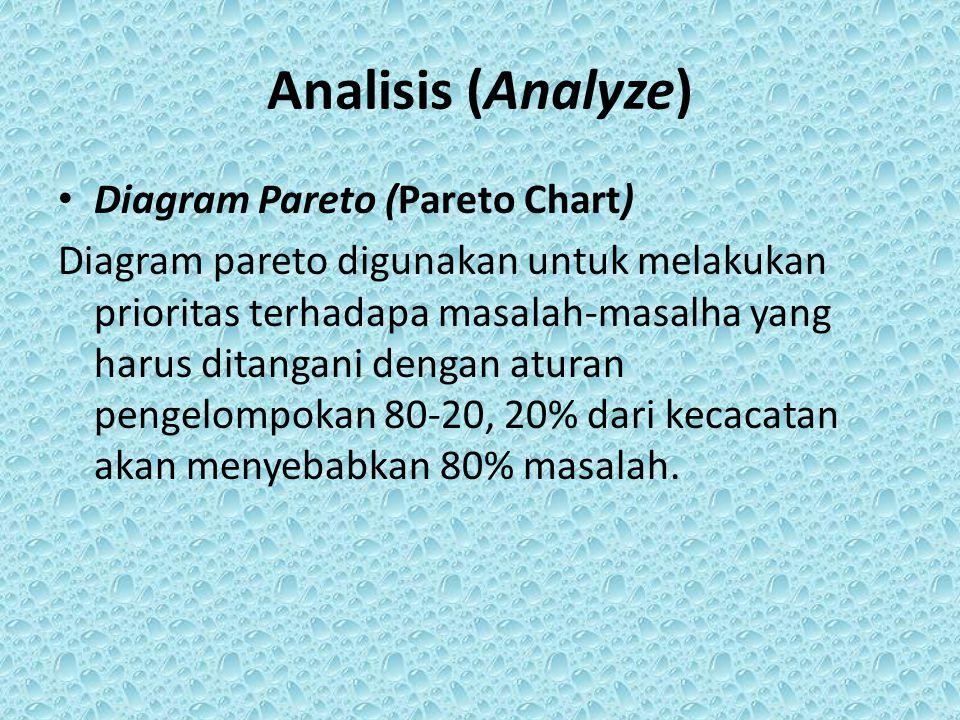 Analisis (Analyze) Diagram Pareto (Pareto Chart) Diagram pareto digunakan untuk melakukan prioritas terhadapa masalah-masalha yang harus ditangani den