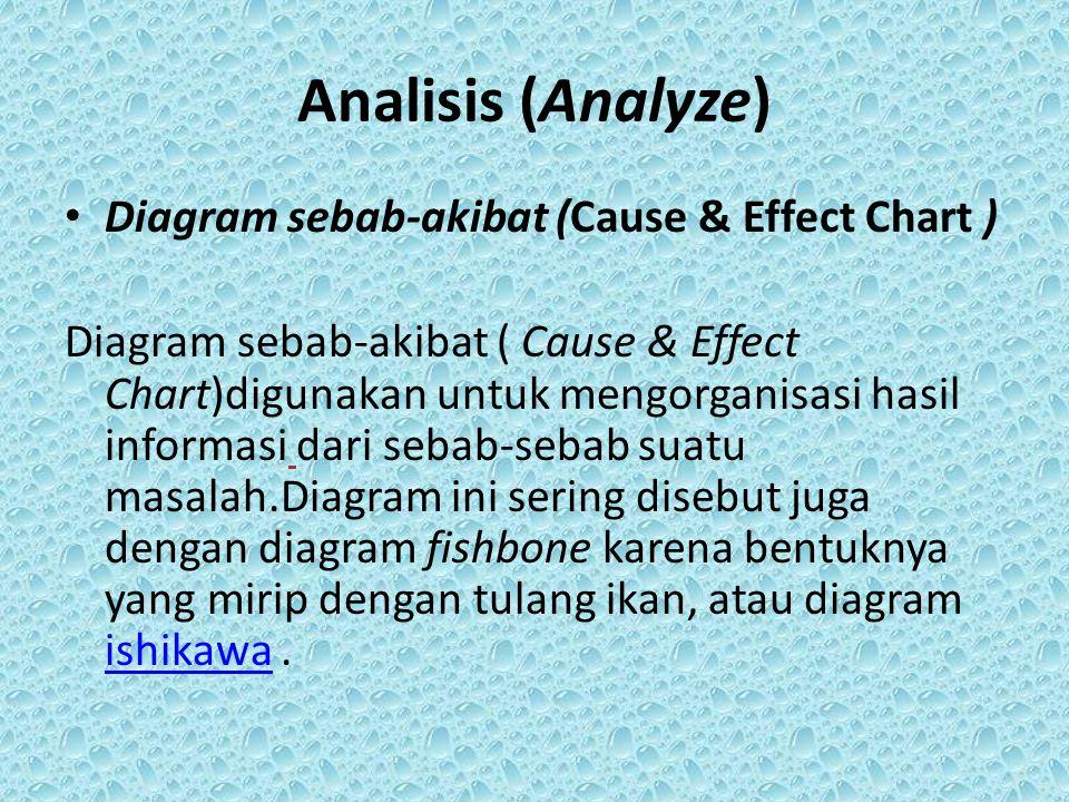 Analisis (Analyze) Diagram sebab-akibat (Cause & Effect Chart ) Diagram sebab-akibat ( Cause & Effect Chart)digunakan untuk mengorganisasi hasil infor